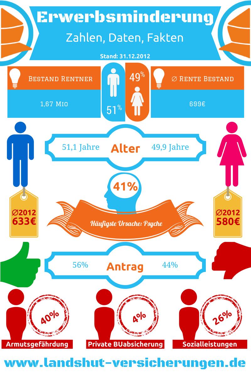 Infografik Erwerbsminderung