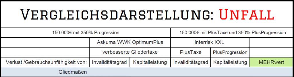 Vorschau Askuma WWK OptimumPlus vs InterRisk XXL PlusTaxe PlusProgression