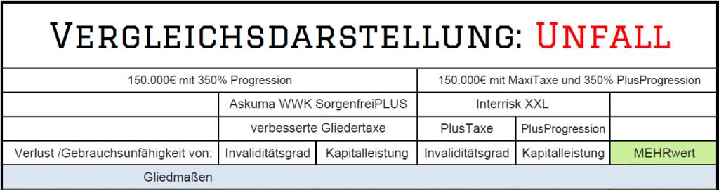 Vorschau Askuma WWK SorgenfreiPlus vs InterRisk XXL MaxiTaxe PlusProgression