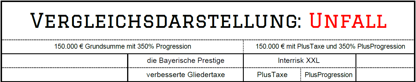 Vergleich Unfall die Bayerische Prestige vs InterRisk XXL mit PlusTaxe und PlusProgression